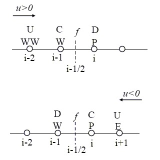 NM convectionschemes Stencil 2a.jpg