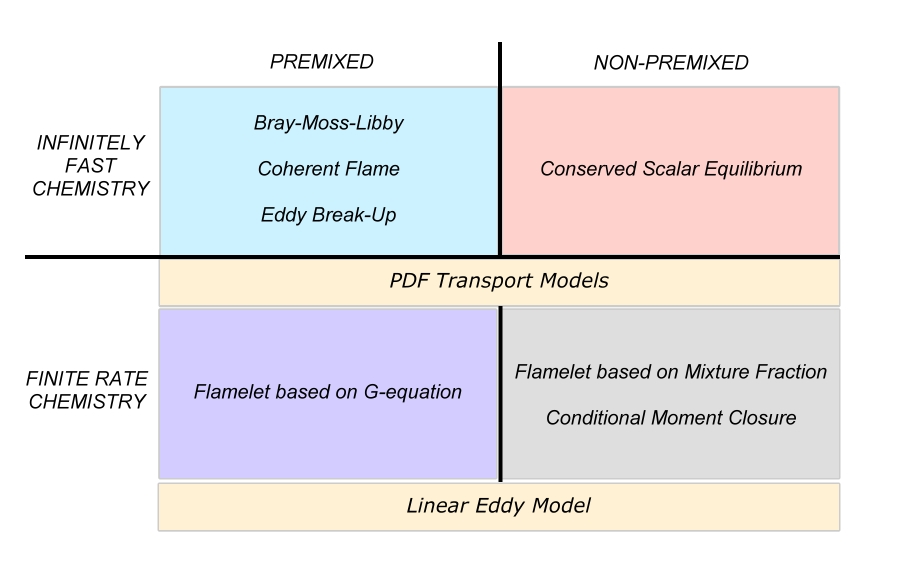 SUMMARY OF COMBUSTION MODELS.jpg