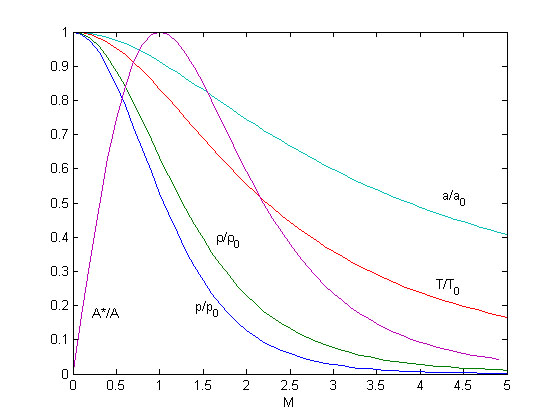 Critical cross-section and thermodynamic properties as a function of Mach-numer for stationary flow of an ideal gas